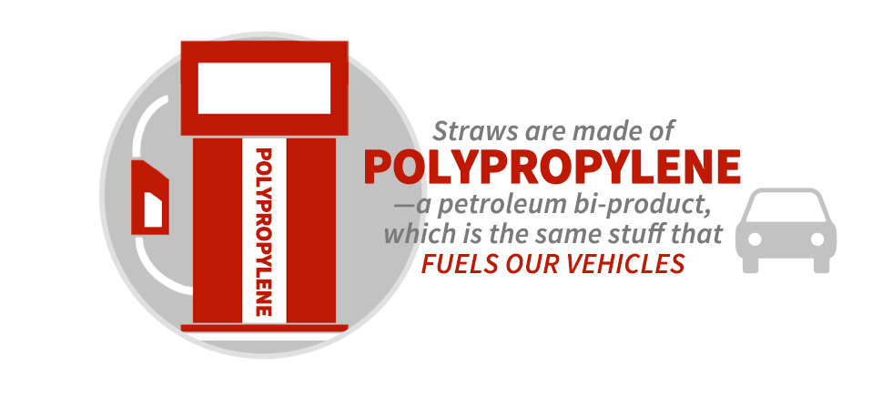 Straws are made of polypropylene—a petroleum bi-product, which is the same stuff that fuels our vehicles.