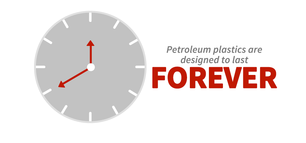 Petroleum plastics are designed to last forever.