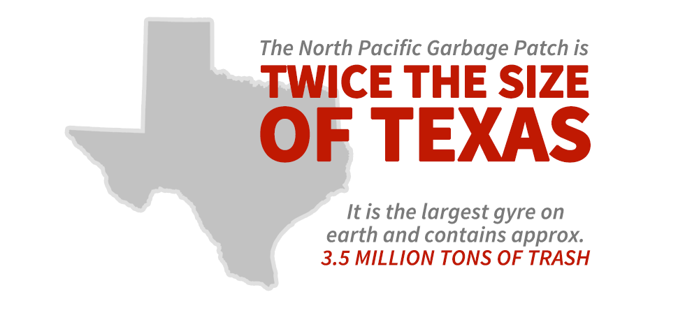 The North Pacific Garbage Patch is twice the size of Texas. It is the largest gyre on earth and contains approx. 3.5 million tons of trash.